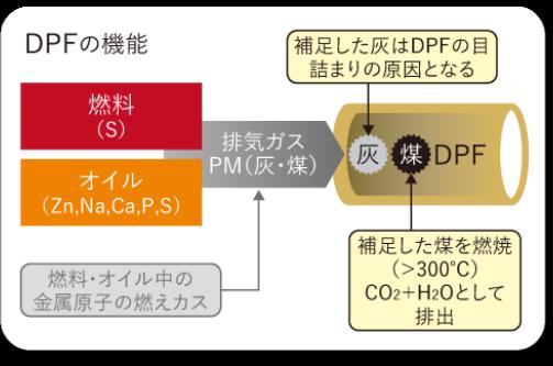 DPFの機能